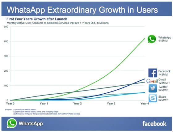 why-did-facebook-buy-whatsapp
