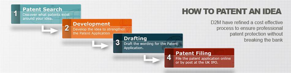 How Do I Patent An Idea